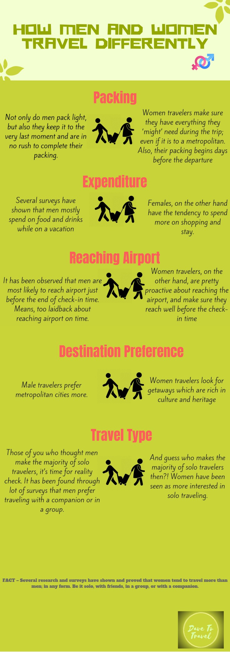 how men travel different from women